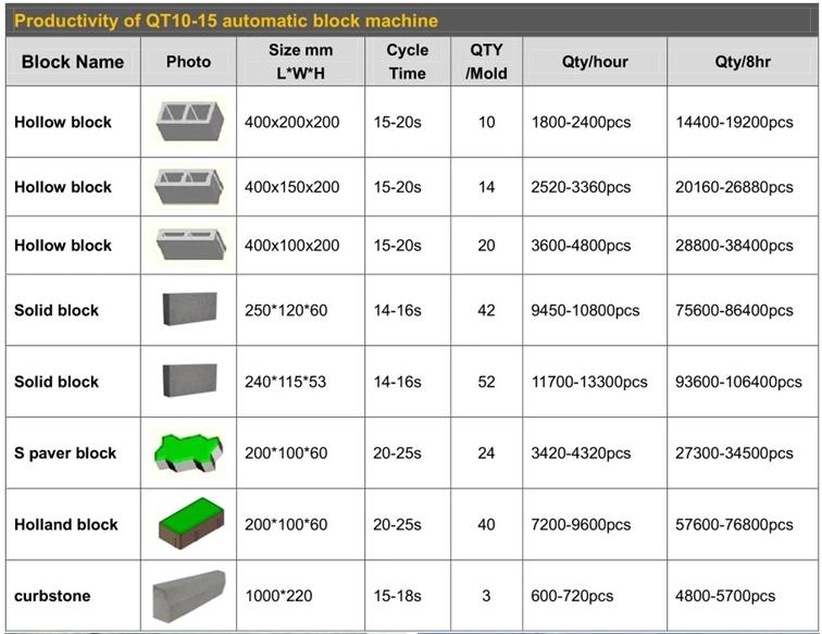QT10-15 tam otomatik blok makinesi otomatik tuğla yapma makinesi blok makinesi için satış