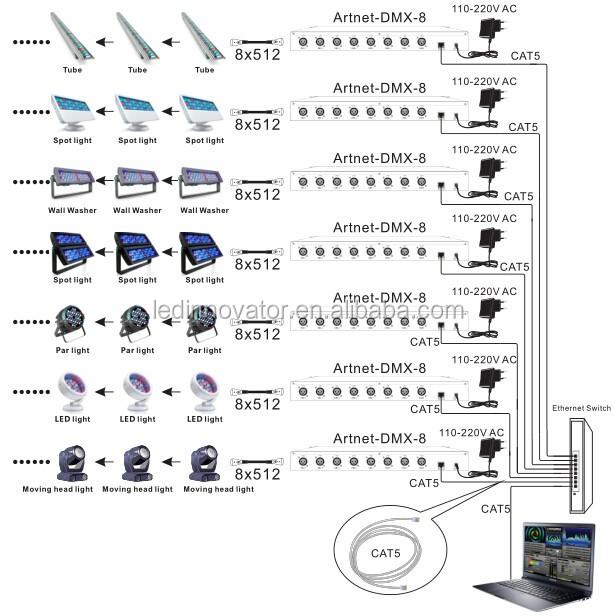 cat5 port wiring diagram network port wiring diagram madmapper compatible artnet dmx converter 8 universe buy