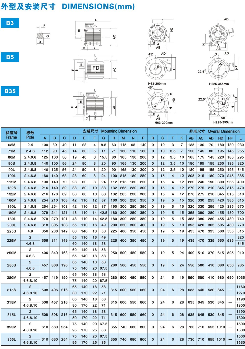 Y2 three phase electric motor (from Y2-63 to Y2-355L) China