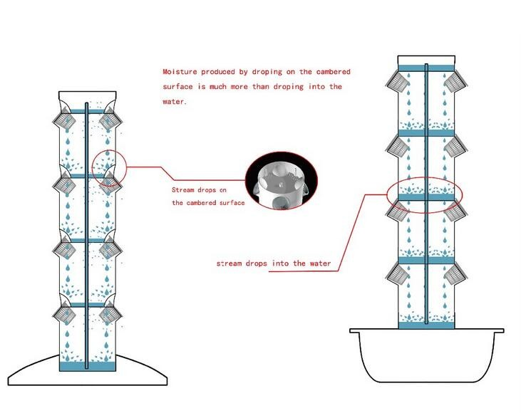 Hydroponic Greenhouse Indoor Plant Vertical Tower Growing