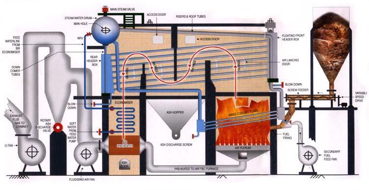 Fbc Steam Boiler - Buy Steam Boiler Product on Alibaba.com