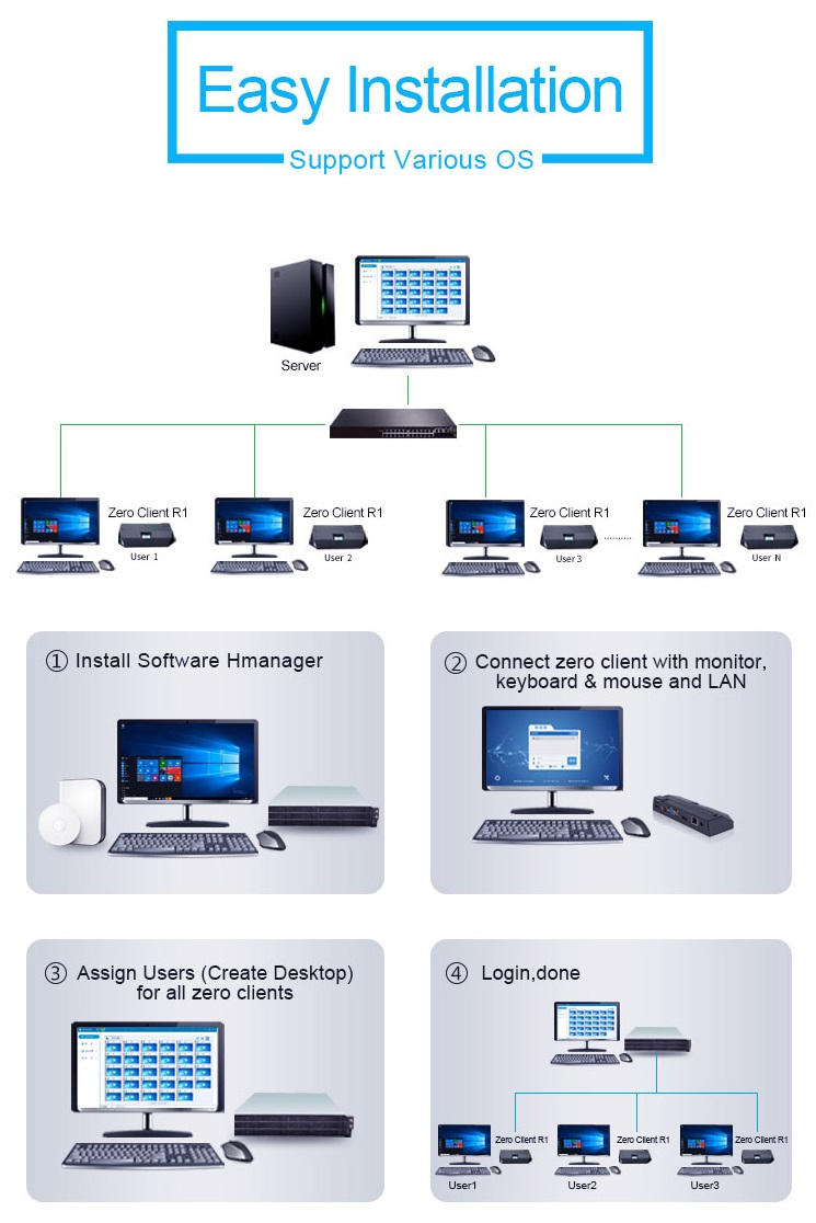 Multi-user network computing terminal for education use arm thin client