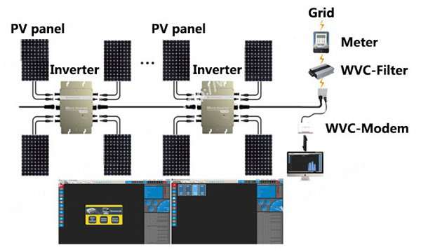 Pv System Grid Connected Pv System Design And Install