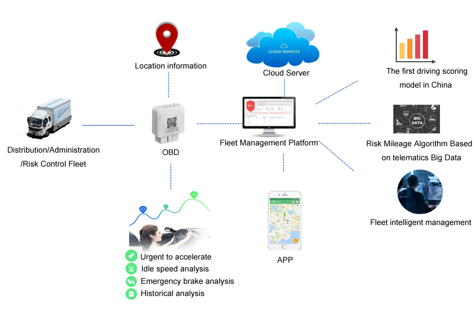 Fleet management telematics cloud service based on 4G OBD dongle