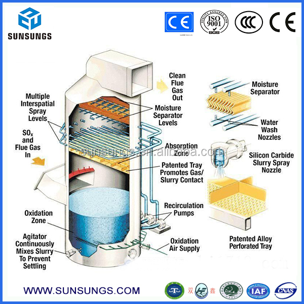 Sx G D Type Wet Dust Collector Rotoclone Gas Scrubber