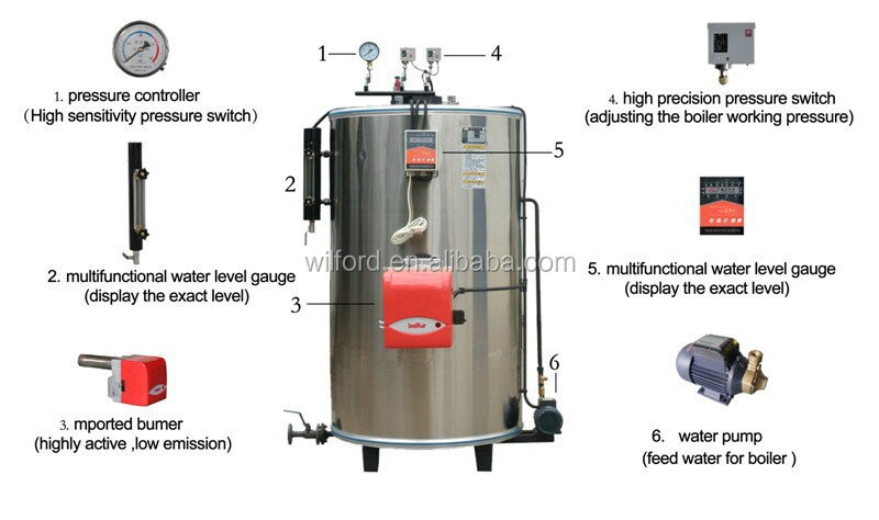 Gas Fired Boiler With Gas Burner And Boiler Host Wilford Make - Buy ...