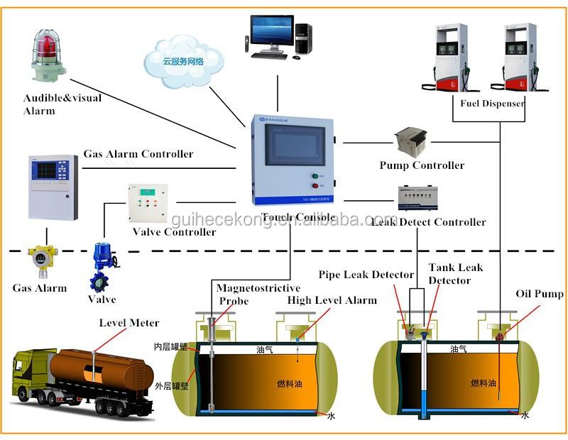 Digital Fuel Tank Monitor System With_60612181230 on Fill Petrol Tank