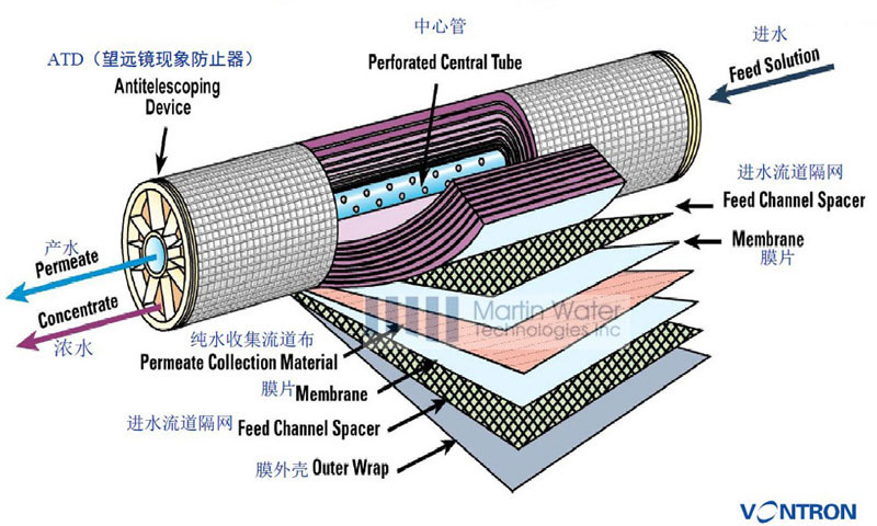 Vontron Industrial Reverse Osmosis Ro Membrane Buy Ro