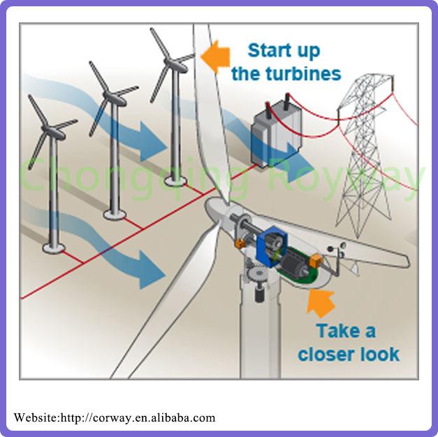 wind turbine generator 5kw 220v magnet generator for plant