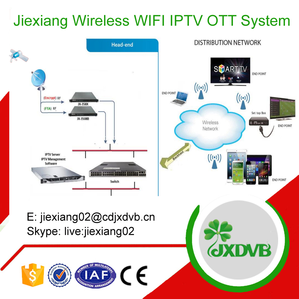 Wireless IPTV Billing System for Train
