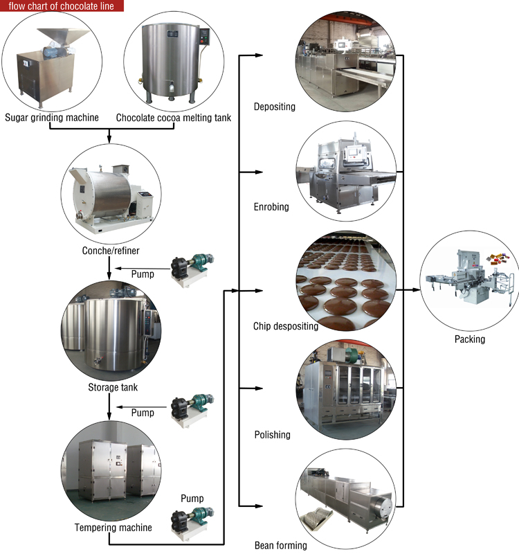 High Quality Stainless Steel Sugar Coated 5kg Chocolate Panning Machine