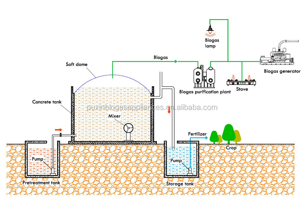 China PUXIN Soft Dome Biogas Plant Design For Kitchen Waste Treatment Part 26