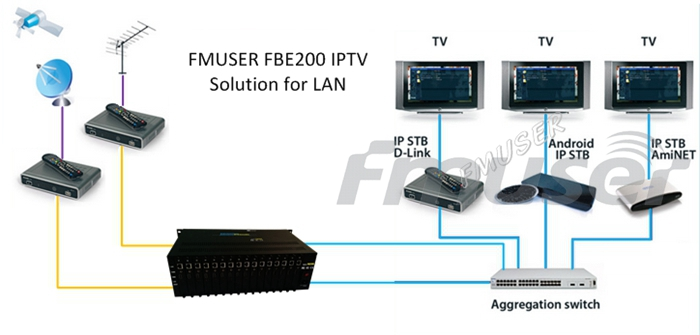 FMUSER 4 in 1 H.264 High Definition HD IPTV Streaming Encoder-FBE204-H.264