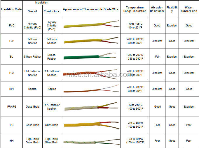 Rtds further Fiber Optic Cable Color Code in addition Thermocouple Wire Colors further Dse8610 moreover Plc Analog And Special Io. on rtd thermocouple wiring