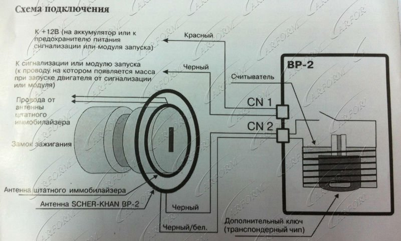 Universal Immobilizer Transponder Key Bypass Kit