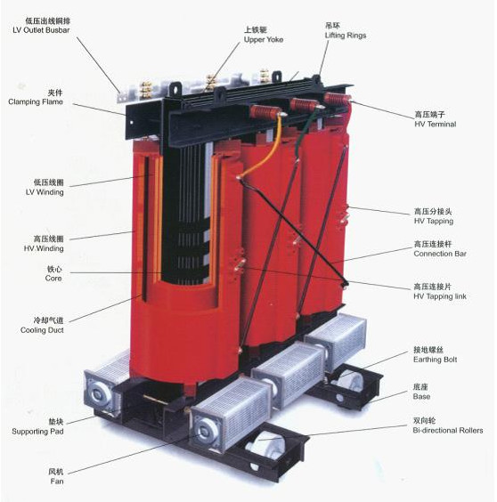 Scb1600kva 10kv de tipo seco de carga del cambiador - Transformador electrico precio ...