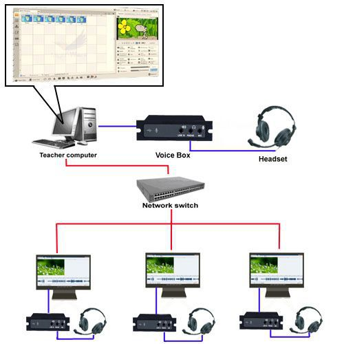 Factory wholesale HY001 Multimedia digital language lab system