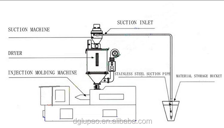 plastic hopper feeder    microcomputer vacuum auto loader