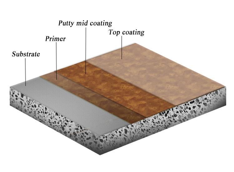 Schnelle Bau und Wirtschaft Dünne Beschichtung Typ Epoxy Boden Beschichtung Farbe