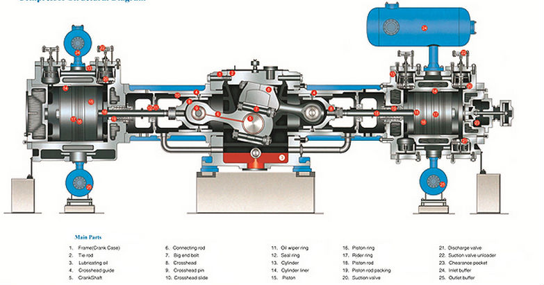 industrial gas compressor diagram
