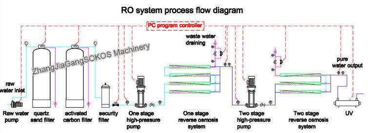 Small Water Treatment Plant With Ro Water Treatment System For Scale  Production Water Treatment System - Buy Ro Water Treatment System,Small  Water