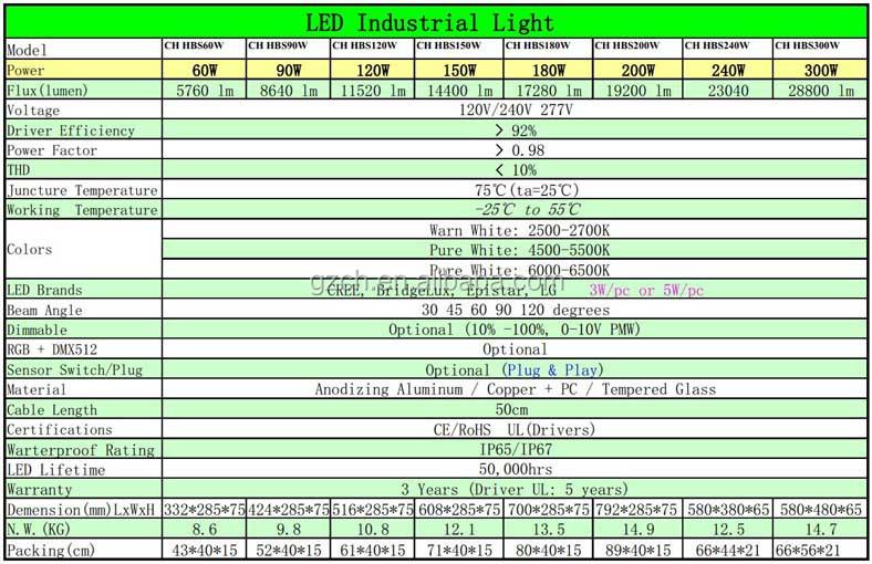 Dlc Lm79 Lm80 Tm21 Led Industrial Light