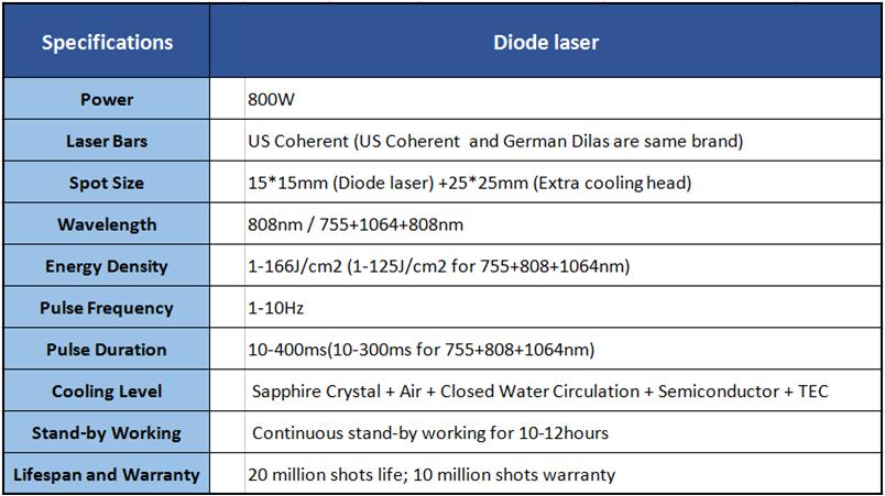 カンデラレーザーアレキサンドライト、アレキサンドライトレーザー脱毛、 808 ダイオードレーザー脱毛機 808nm ダイオードレーザー