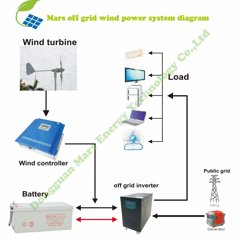 Small Wind Generator For Boat Diagram Also Power Diagrams On Turbine Suppliers And Manufacturers At