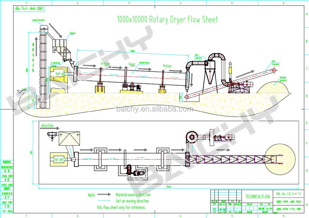 dryer coal rotary dryer waste drying process rotary dryer   buy waste