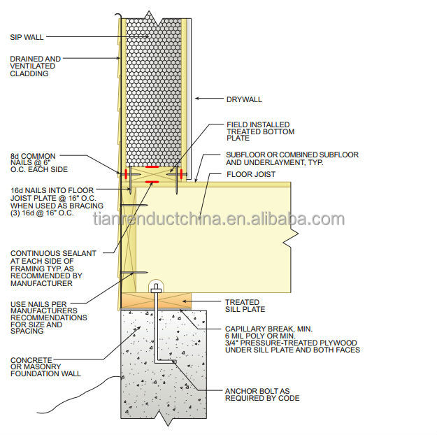 Structural insulated panel buy insulated panel panel for Sip panels buy online