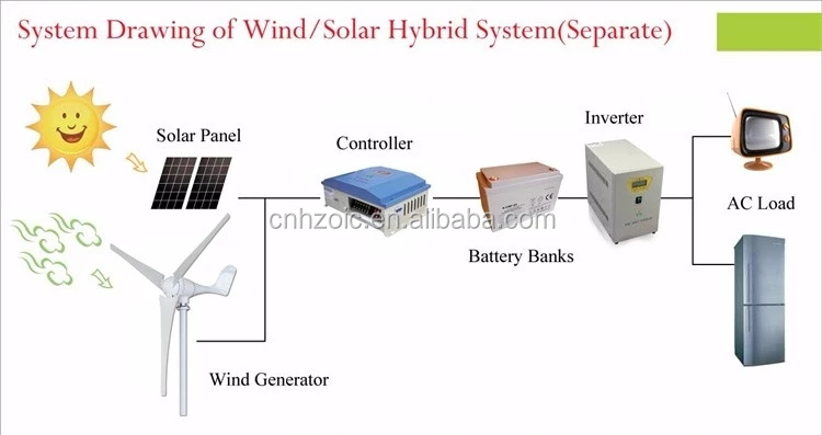 OIC-400S Wind Turbine Power Generator