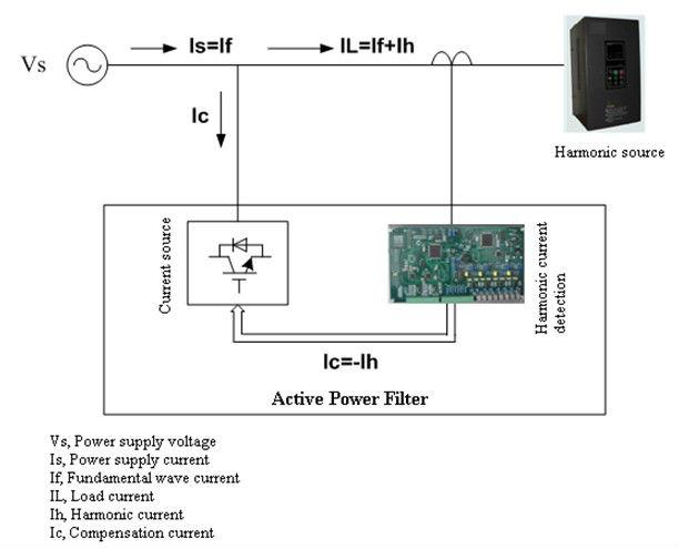 Active Harmonic Filter (ahf)