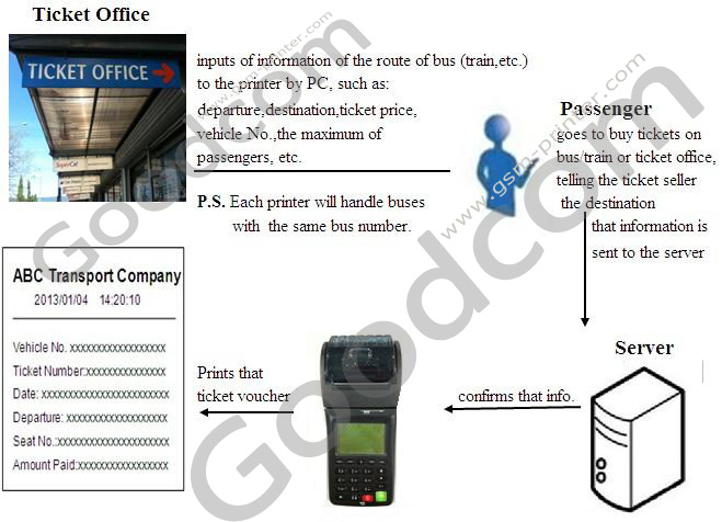 Bus Ticket Wireless Printer Connect With The Server Via Wifi Or Gprs