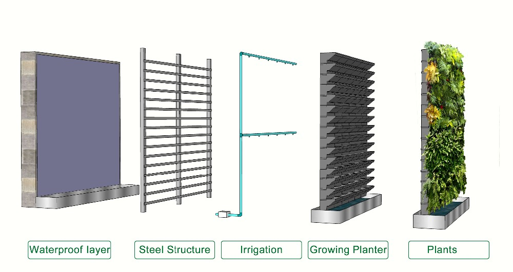 Vertical garden systems green wall modules vertical garden for Vertical garden wall systems