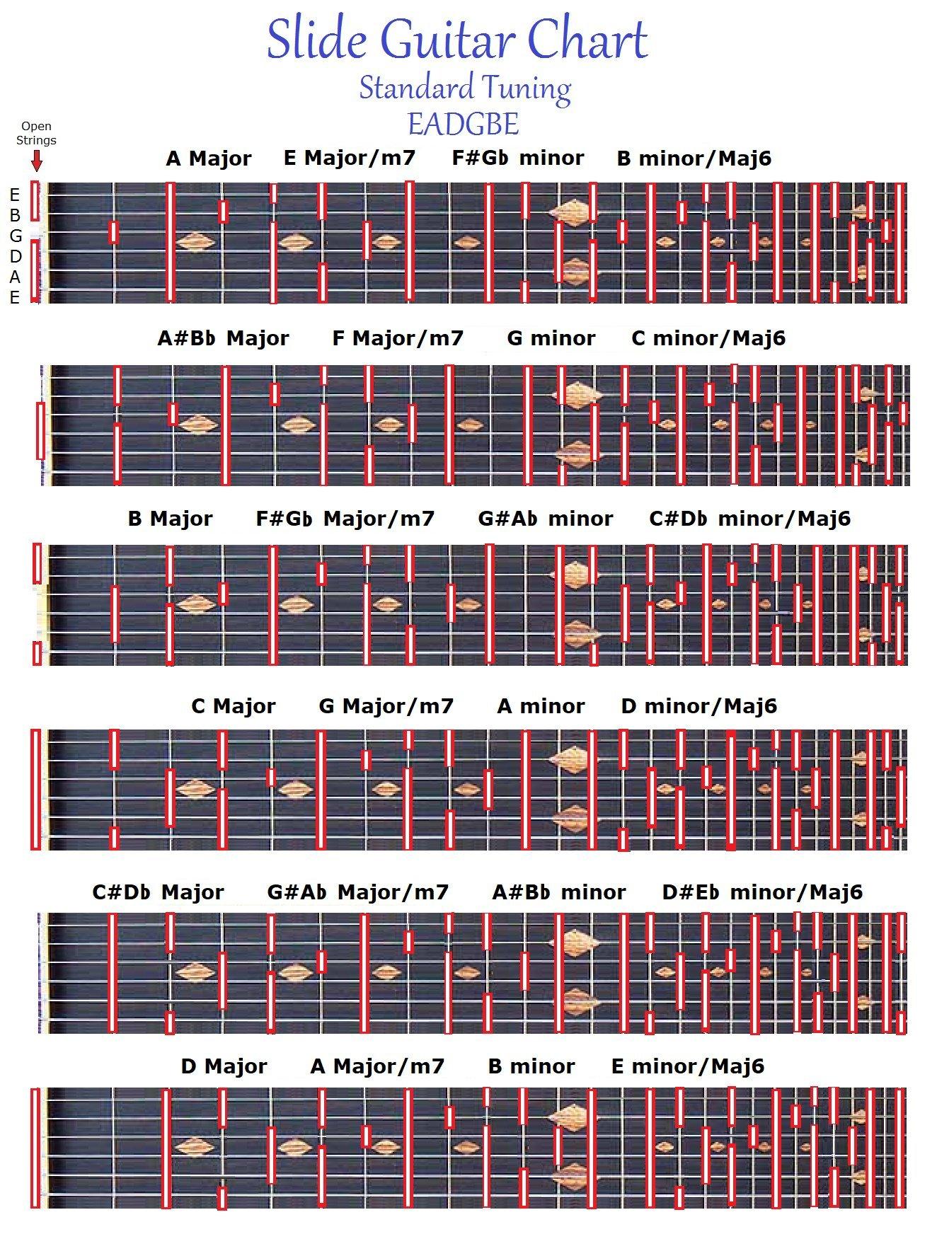 SLIDE GUITAR CHART - STANDARD TUNING EADGBE