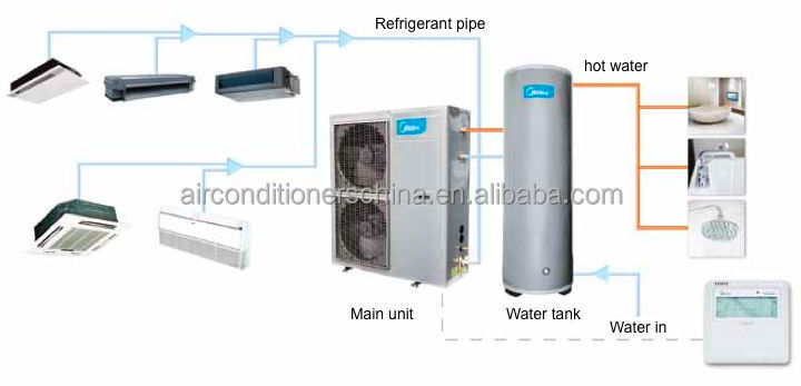 Heat Pump Unit With Heat Recovery Digital Vrf Buy