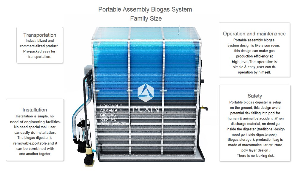 Assembly portable biogas plant used for residential food waste disposal,  View portable biogas plant, PUXIN Product Details from Shenzhen Puxin