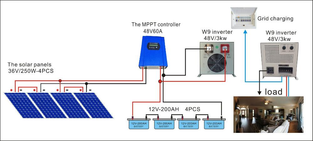 Solar Panel Setup For Home