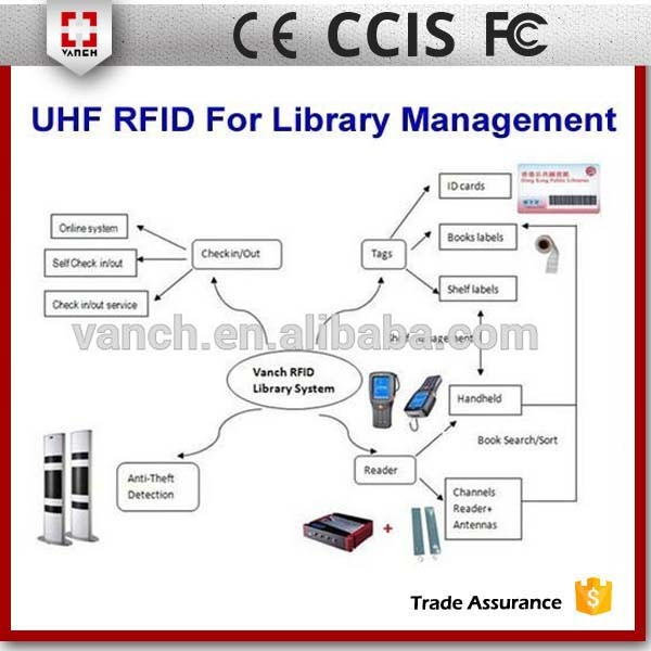 2-3M UHF RFID Gate Rugged Reader RS232 For library Attendance System