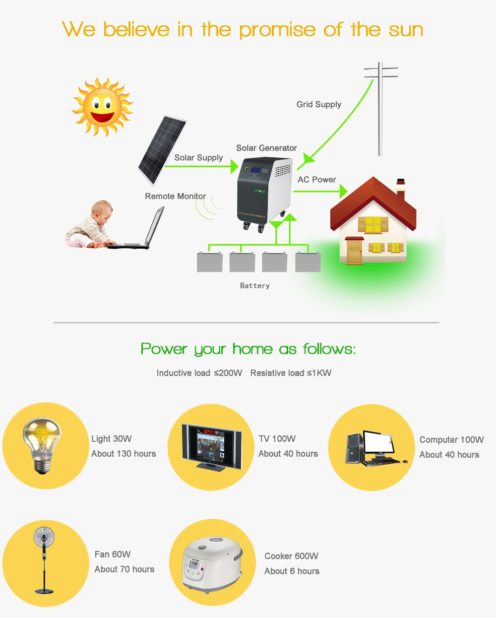 high standard 1kw 2kw 3kw 5kw solar energy for home use whole house solar power system