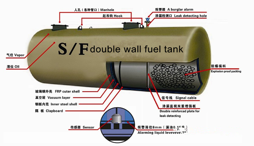 Ss Double Wall Underground Oil Diesel Fuel Skid Tank For