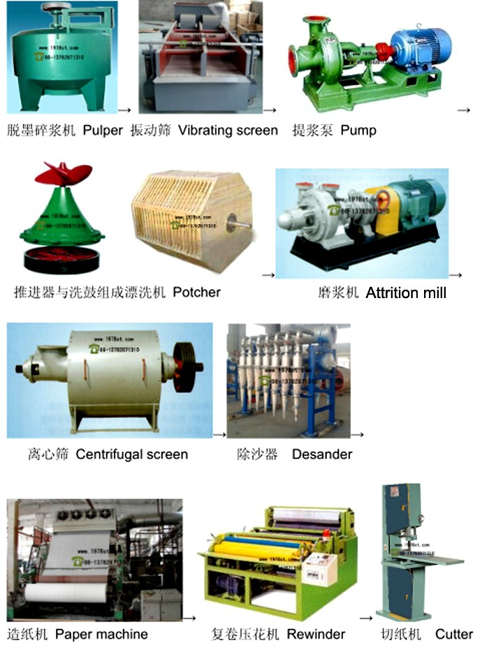 paper production line flow chart