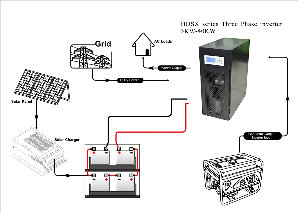 application of frequency inverter for 3 phase motor