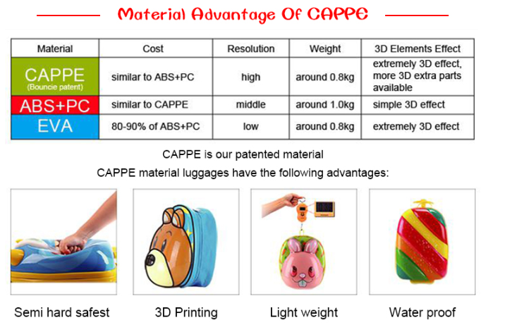 high quality semi-soft Wholesale children kids 3d Hot Sale Travel Luggage Sets for Boys