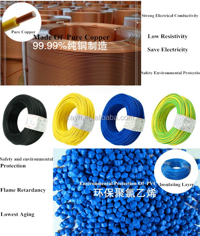PVC Insulated Wires Copper PVC Electric Wire - Coowor.com