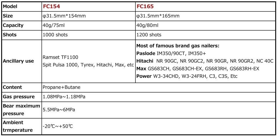 Personalizado garrafa de célula de combustível de gás propano para pistola de pregos sem fio
