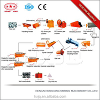 China mineral industry hematite ore beneficiation plant