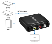 Plastic HDMI to AV Converter China Manufacturers with Cable TV /VHS VCR Players /DVD Recorder