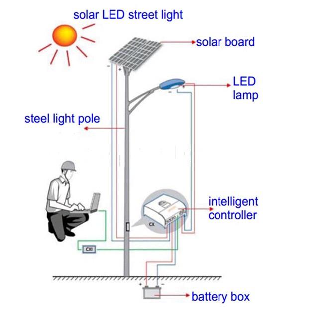 light all in one solar led street light solar led street light price