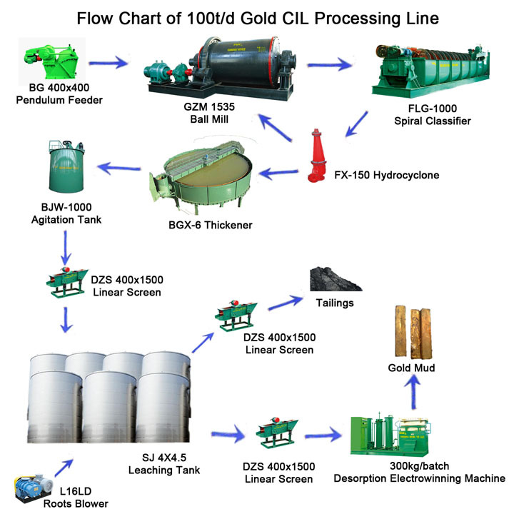 China Manufacturer Processing Activated Carbon Gold Recovery Tank ...